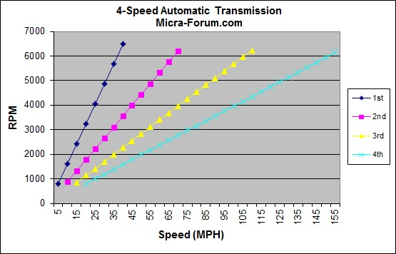 Name:  4spd_auto_trans_mph.jpg Views: 3016 Size:  54.3 KB